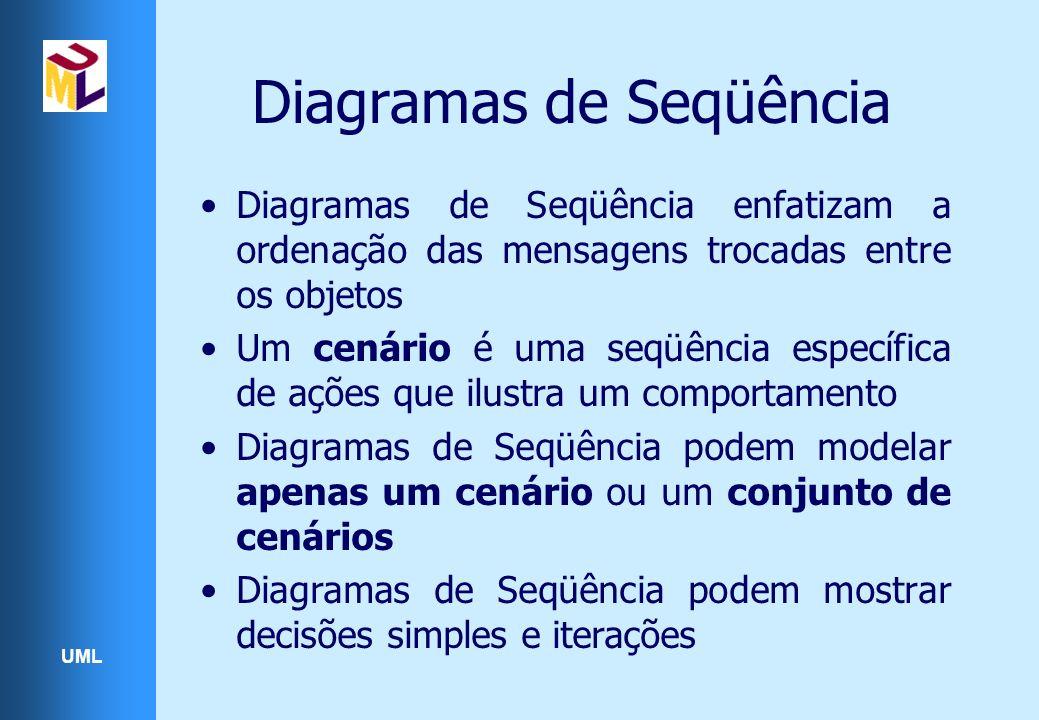 UML Diagramas de Seqüência Diagramas de Seqüência enfatizam a ordenação das mensagens trocadas entre os objetos Um cenário é uma seqüência específica