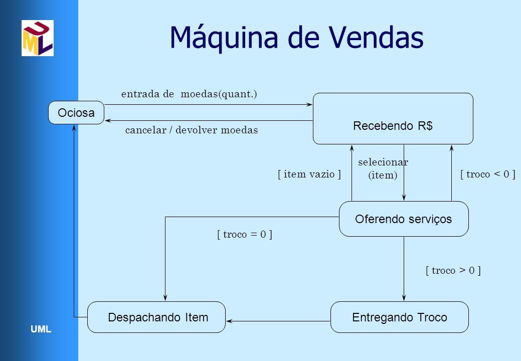 UML Máquina de Vendas Ociosa Recebendo R$ Oferendo serviços Entregando Troco Despachando Item entrada de moedas(quant.) cancelar / devolver moedas [ i