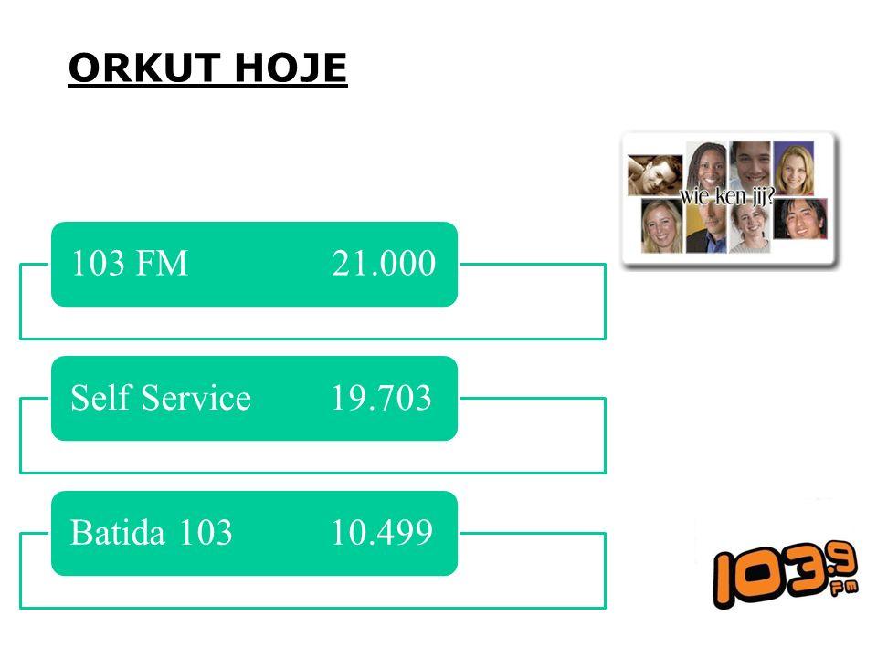 ORKUT HOJE 103 FM 21.000Self Service 19.703Batida 103 10.499