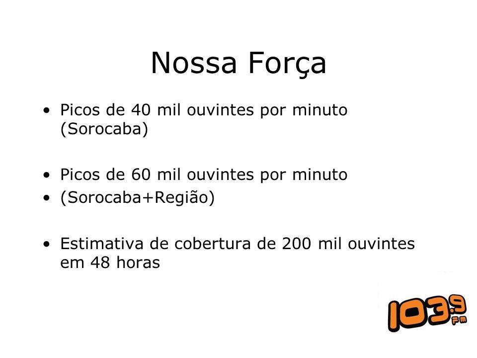Nossa Força Picos de 40 mil ouvintes por minuto (Sorocaba) Picos de 60 mil ouvintes por minuto (Sorocaba+Região) Estimativa de cobertura de 200 mil ou