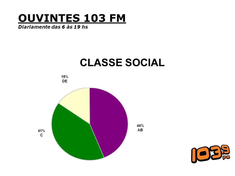 OUVINTES 103 FM Diariamente das 6 às 19 hs CLASSE SOCIAL 44% AB 15% DE 41% C