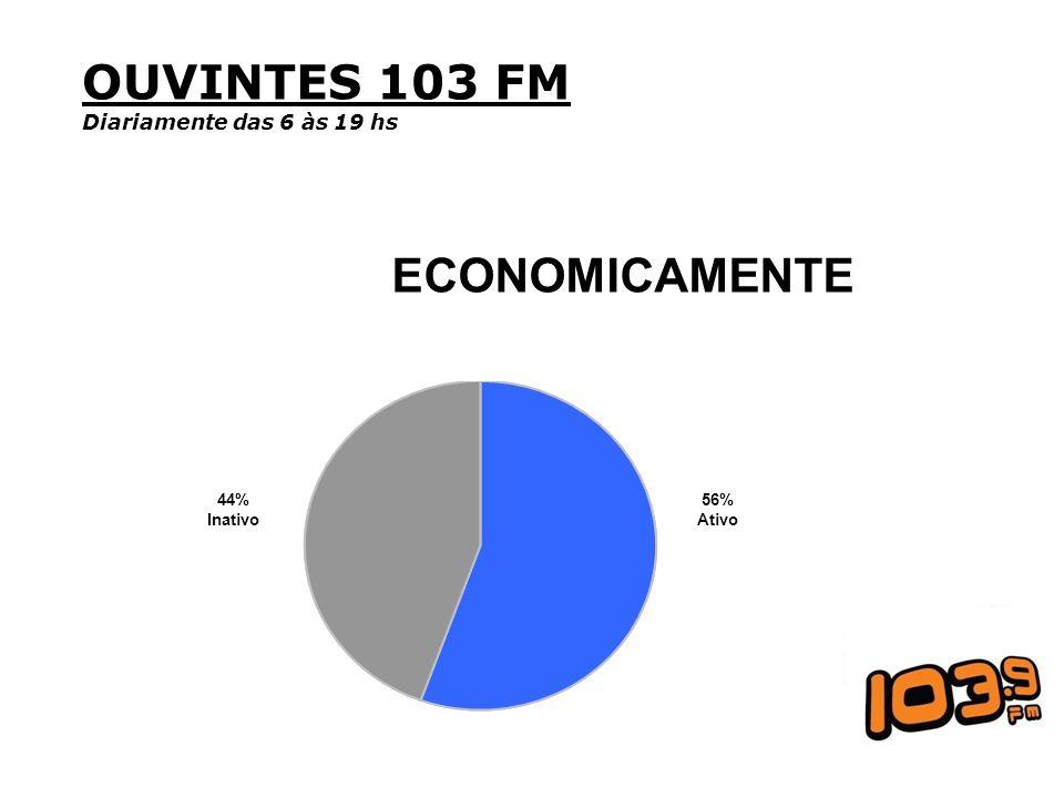 OUVINTES 103 FM Diariamente das 6 às 19 hs ECONOMICAMENTE 44% Inativo 56% Ativo