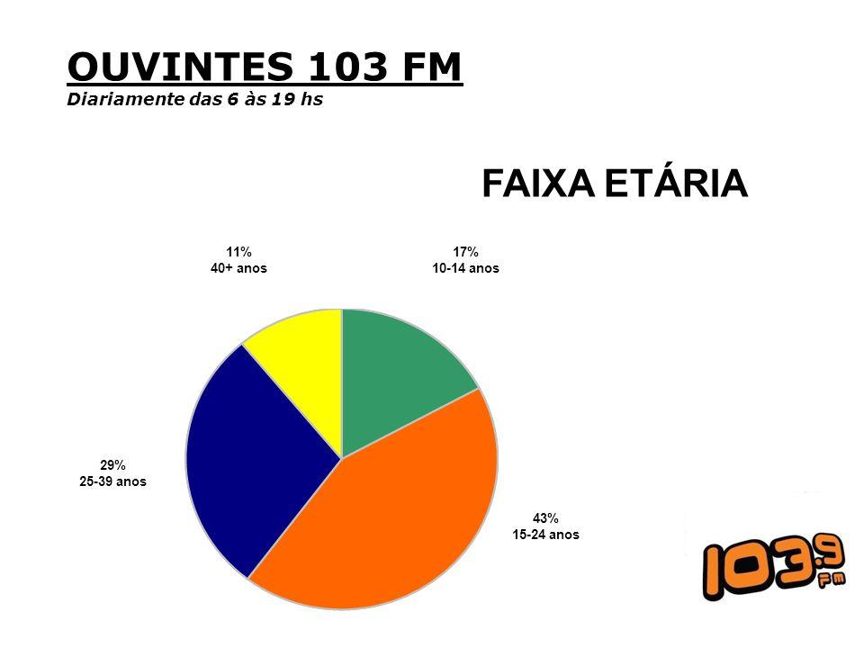 OUVINTES 103 FM Diariamente das 6 às 19 hs FAIXA ETÁRIA 43% 15-24 anos 29% 25-39 anos 11% 40+ anos 17% 10-14 anos