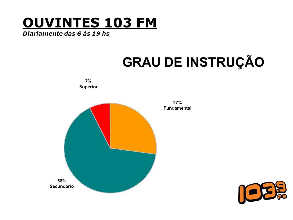 OUVINTES 103 FM Diariamente das 6 às 19 hs GRAU DE INSTRUÇÃO 66% Secundário 7% Superior 27% Fundamental