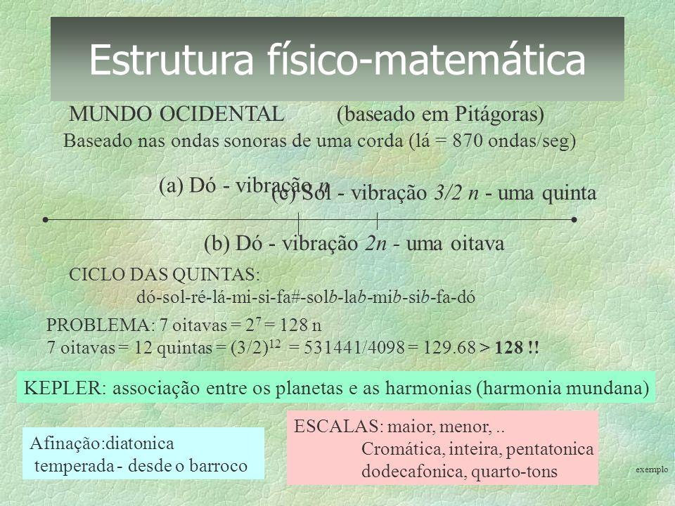 Estrutura físico-matemática MUNDO OCIDENTAL (baseado em Pitágoras) Baseado nas ondas sonoras de uma corda (lá = 870 ondas/seg) (a) Dó - vibração n (b)