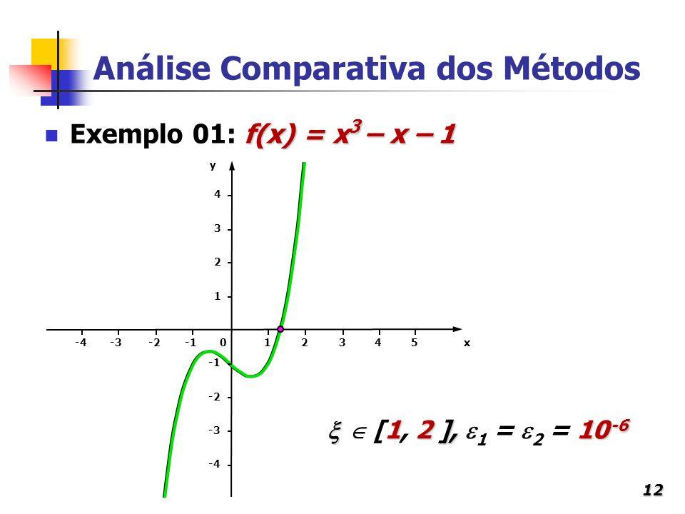 12 Análise Comparativa dos Métodos f(x) = x 3 – x – 1 Exemplo 01: f(x) = x 3 – x – 1 x1234 y 50-2-3-4 1 2 3 4 -3 -2 1 2 ], 10 -6 [1, 2 ], 1 = 2 = 10 -