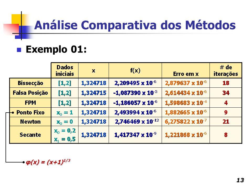 13 Análise Comparativa dos Métodos Exemplo 01: φ(x) = (x+1) 1/3