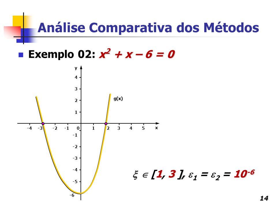 14 Análise Comparativa dos Métodos x 2 + x – 6 = 0 Exemplo 02: x 2 + x – 6 = 0 g(x) x y 13450-2-4 1 2 3 4 -3 -2 -6 -5 -3 2 1 3 ], 10 -6 [1, 3 ], 1 = 2
