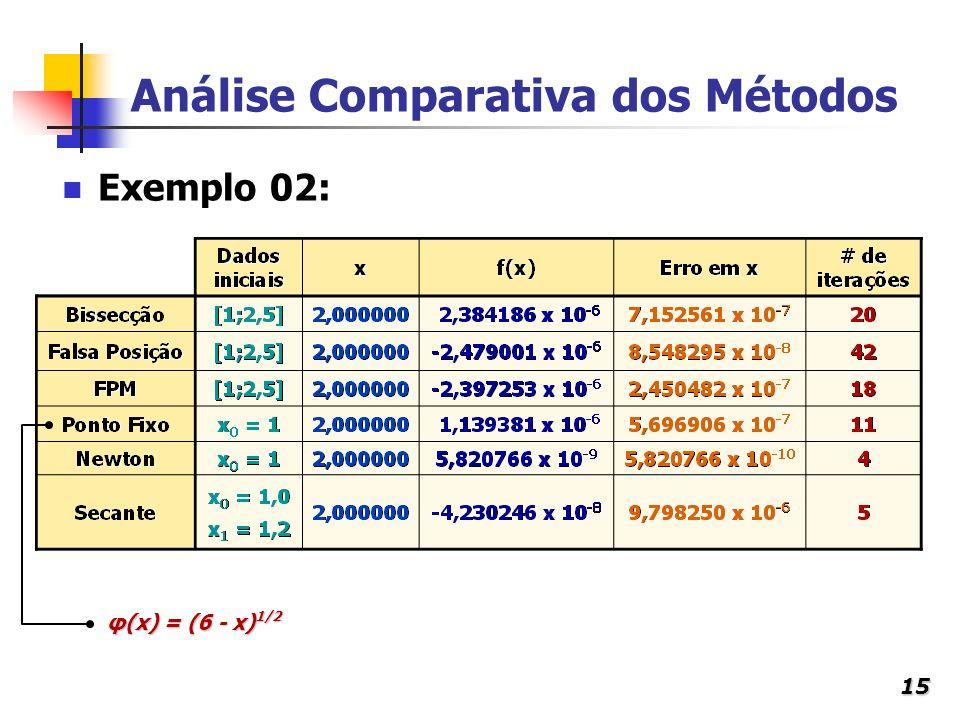 15 Exemplo 02: Análise Comparativa dos Métodos φ(x) = (6 - x) 1/2