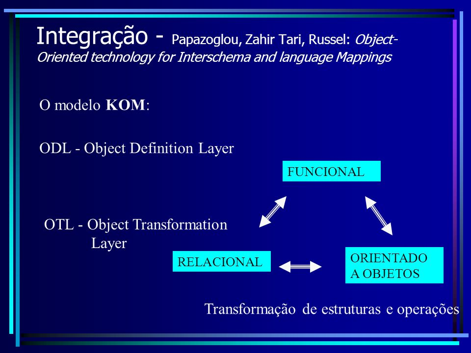 Integração - Papazoglou, Zahir Tari, Russel: Object- Oriented technology for Interschema and language Mappings O modelo KOM: ODL - Object Definition Layer OTL - Object Transformation Layer RELACIONAL FUNCIONAL ORIENTADO A OBJETOS Transformação de estruturas e operações