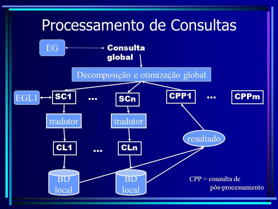 Processamento de Consultas Consulta global Decomposição e otimização global SC1 SCn CPP1 CPPm EG EGL1 tradutor CL1 BD local resultado tradutor CLn BD