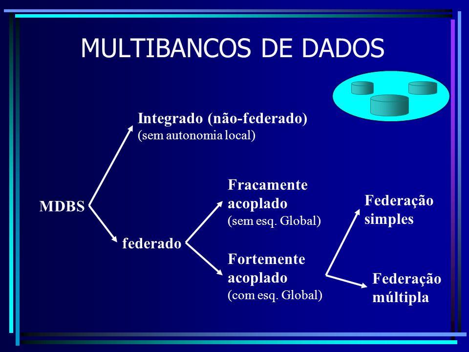 MULTIBANCOS DE DADOS MDBS Integrado (não-federado) (sem autonomia local) federado Fracamente acoplado (sem esq. Global) Fortemente acoplado (com esq.