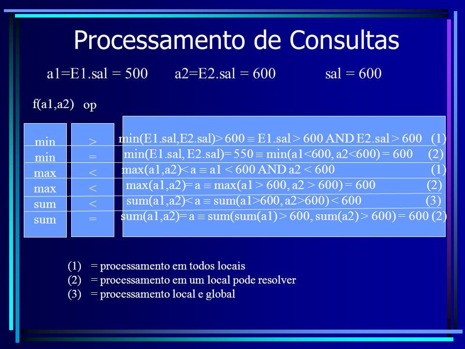 Processamento de Consultas a1=E1.sal = 500a2=E2.sal = 600 min max sum >=<<<=>=<<<= f(a1,a2) op min(E1.sal,E2.sal)> 600 E1.sal > 600 AND E2.sal > 600 (
