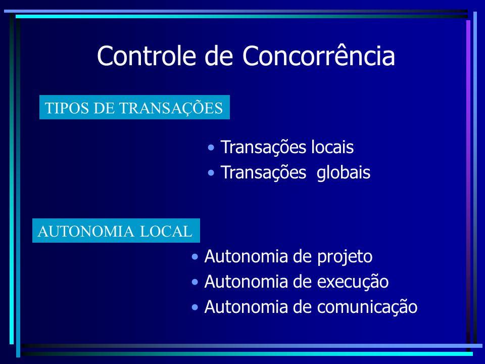 Controle de Concorrência Autonomia de projeto Autonomia de execução Autonomia de comunicação TIPOS DE TRANSAÇÕES Transações locais Transações globais
