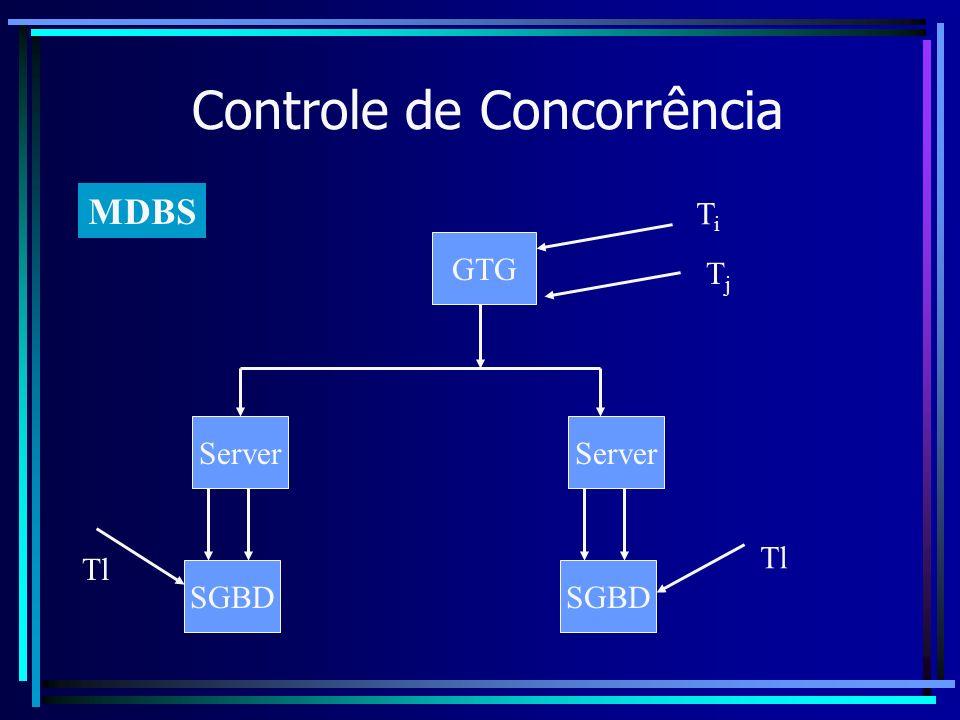 Controle de Concorrência MDBS GTG TiTi TjTj SGBD Server SGBD Server Tl