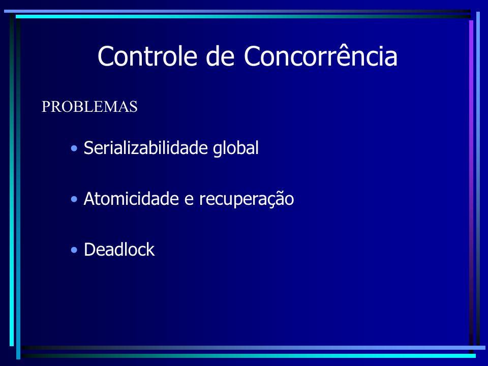 Controle de Concorrência Serializabilidade global Atomicidade e recuperação Deadlock PROBLEMAS