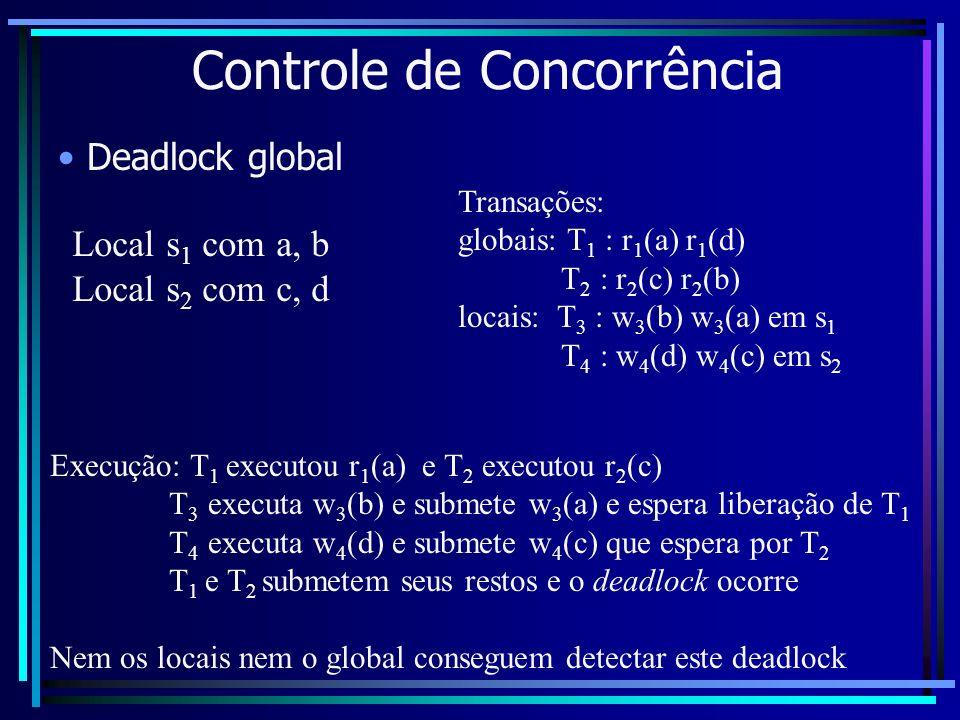 Controle de Concorrência Deadlock global Local s 1 com a, b Local s 2 com c, d Execução: T 1 executou r 1 (a) e T 2 executou r 2 (c) T 3 executa w 3 (