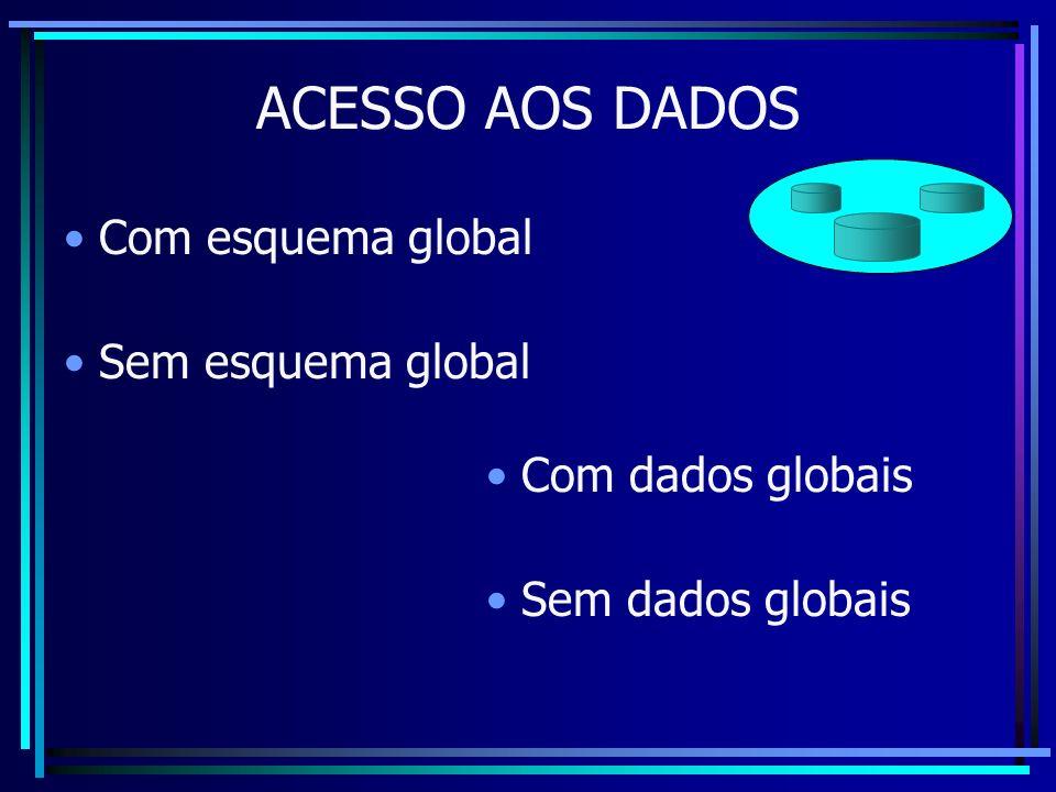 ACESSO AOS DADOS Com esquema global Sem esquema global Com dados globais Sem dados globais