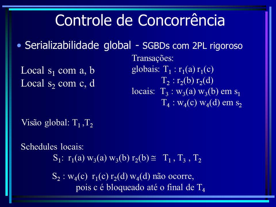 Controle de Concorrência Serializabilidade global - SGBDs com 2PL rigoroso Local s 1 com a, b Local s 2 com c, d Transações: globais: T 1 : r 1 (a) r
