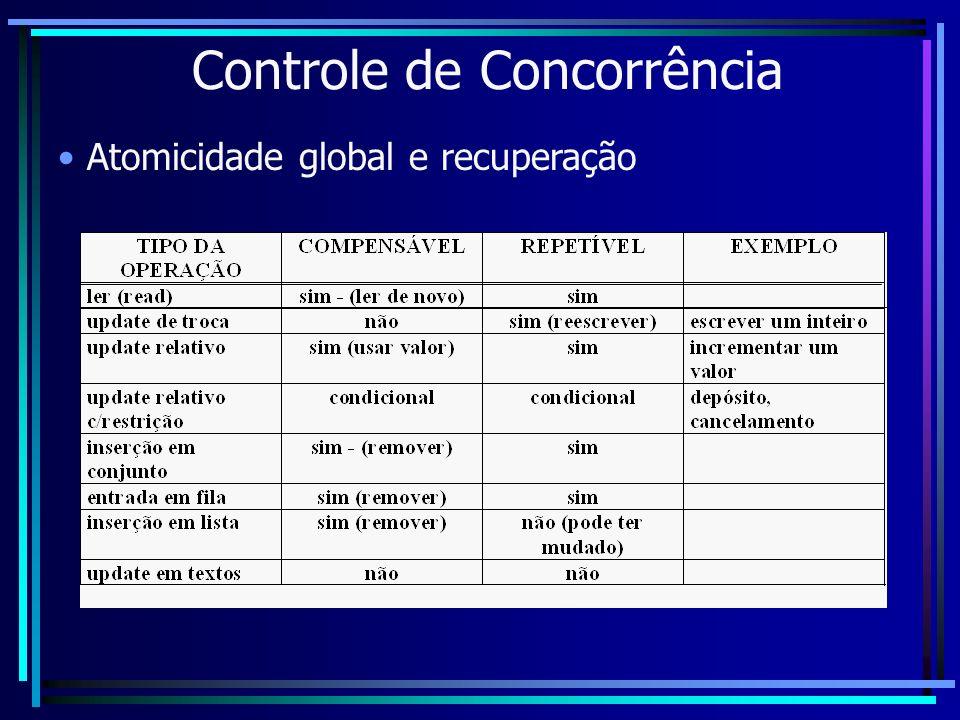 Controle de Concorrência Atomicidade global e recuperação