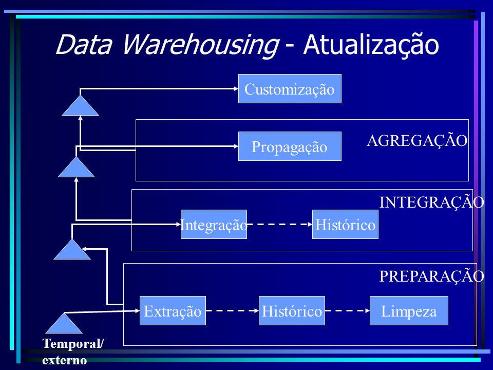 Data Warehousing - Atualização ExtraçãoHistóricoLimpeza PREPARAÇÃO Temporal/ externo IntegraçãoHistórico INTEGRAÇÃO Propagação Customização AGREGAÇÃO