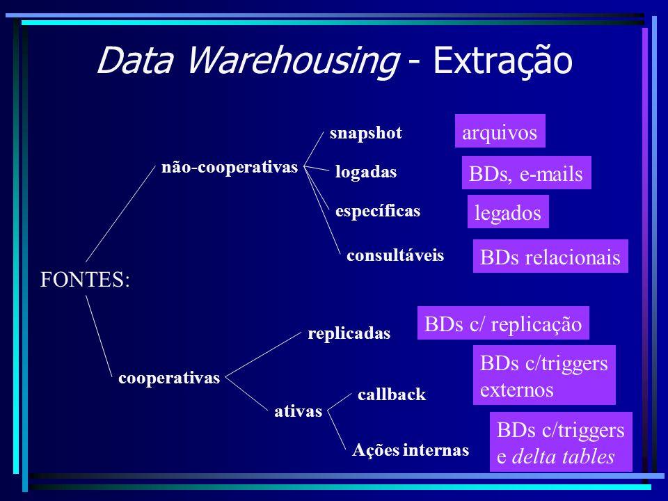 Data Warehousing - Extração FONTES: não-cooperativas cooperativas snapshot logadas específicas consultáveis arquivos BDs, e-mails legados BDs relacion