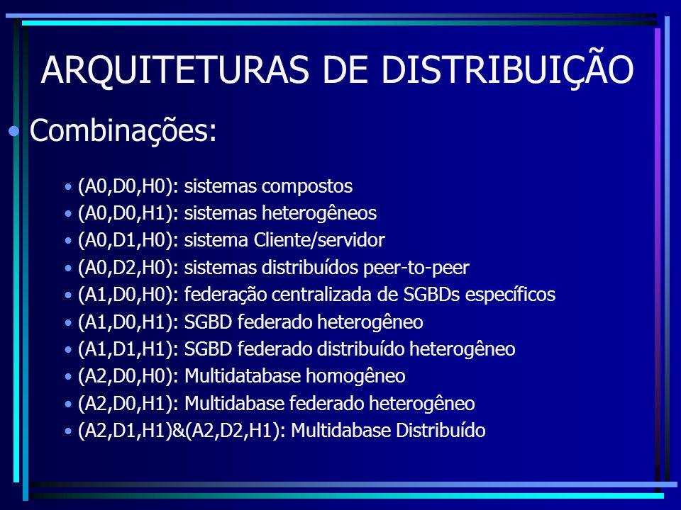 ARQUITETURAS DE DISTRIBUIÇÃO Combinações: (A0,D0,H0): sistemas compostos (A0,D0,H1): sistemas heterogêneos (A0,D1,H0): sistema Cliente/servidor (A0,D2