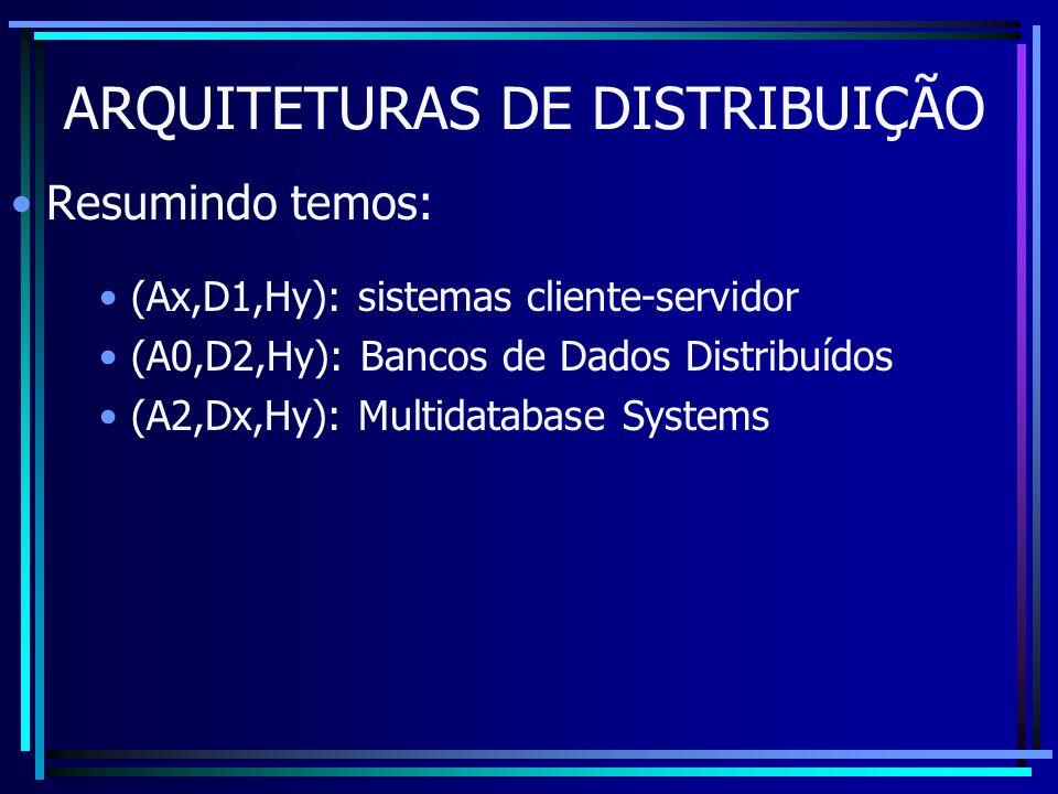 ARQUITETURAS DE DISTRIBUIÇÃO Resumindo temos: (Ax,D1,Hy): sistemas cliente-servidor (A0,D2,Hy): Bancos de Dados Distribuídos (A2,Dx,Hy): Multidatabase