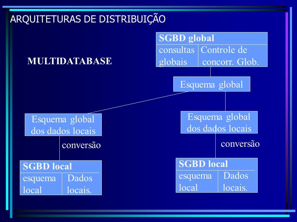 ARQUITETURAS DE DISTRIBUIÇÃO MULTIDATABASE SGBD global consultas Controle de globais concorr. Glob. SGBD local esquema Dados local locais. SGBD local