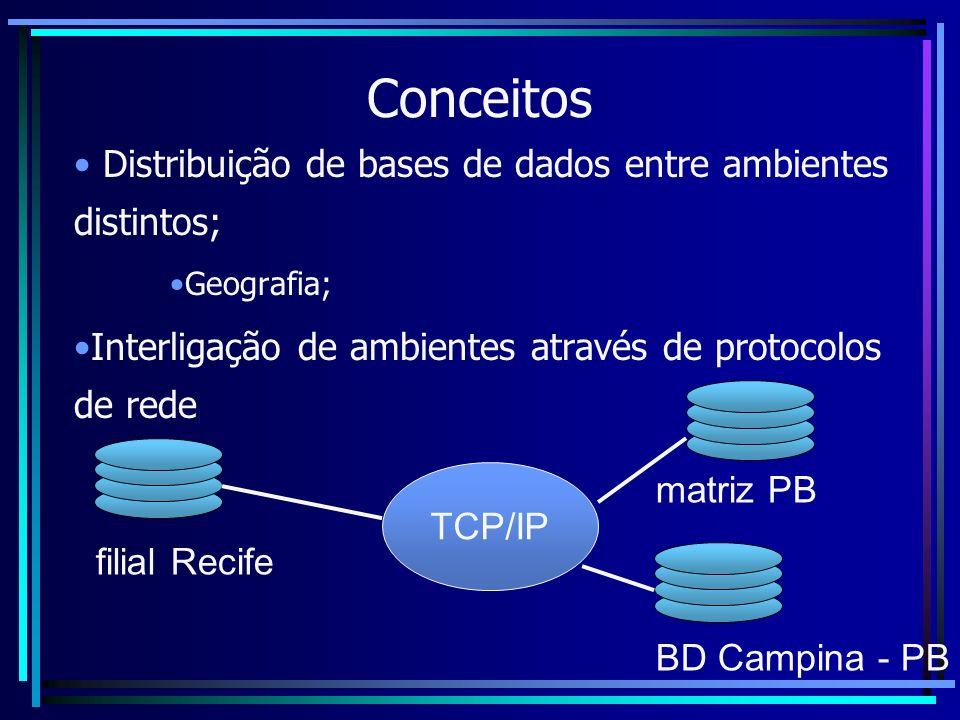 Conceitos Distribuição de bases de dados entre ambientes distintos; Geografia; Interligação de ambientes através de protocolos de rede matriz PB filia