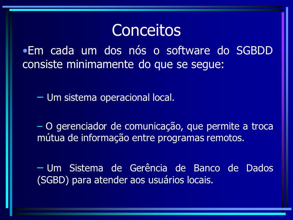 Conceitos Em cada um dos nós o software do SGBDD consiste minimamente do que se segue: – Um sistema operacional local. – O gerenciador de comunicação,