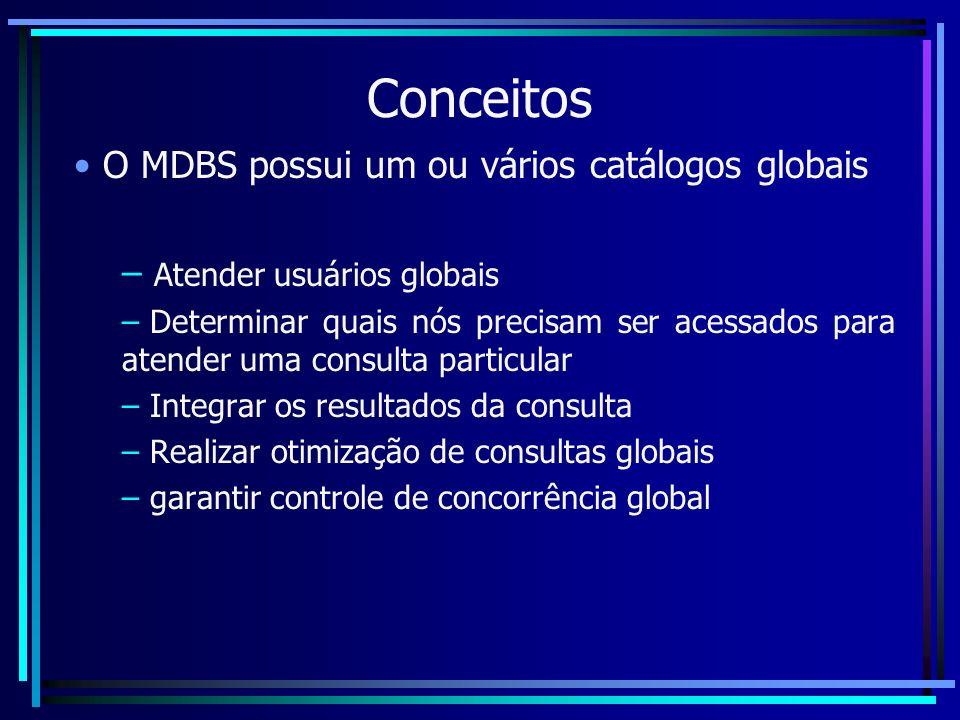Conceitos O MDBS possui um ou vários catálogos globais – Atender usuários globais – Determinar quais nós precisam ser acessados para atender uma consu