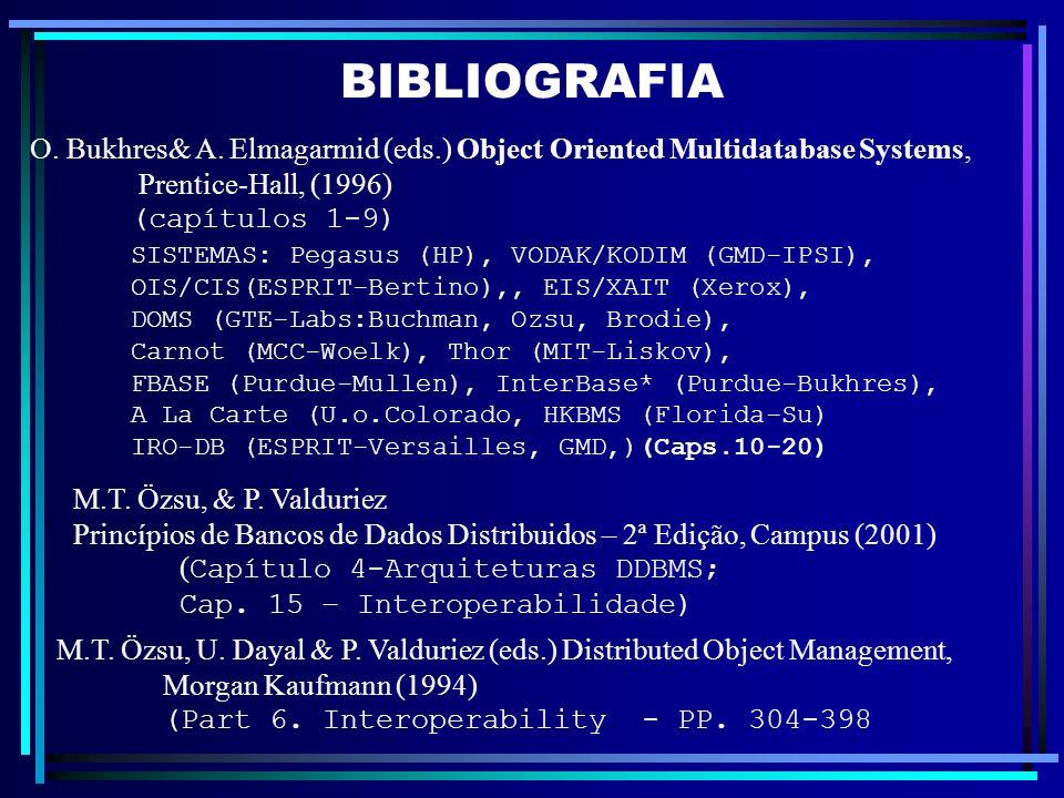 BIBLIOGRAFIA O. Bukhres& A. Elmagarmid (eds.) Object Oriented Multidatabase Systems, Prentice-Hall, (1996) (capítulos 1-9) SISTEMAS: Pegasus (HP), VOD