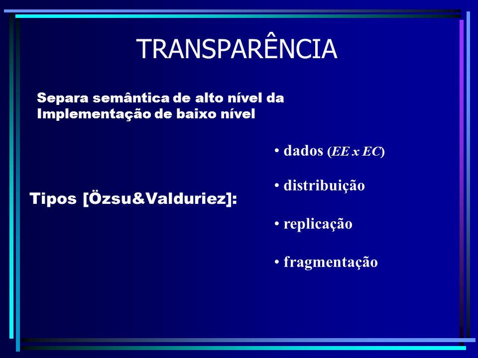 TRANSPARÊNCIA Tipos [Özsu&Valduriez]: dados (EE x EC) distribuição replicação fragmentação Separa semântica de alto nível da Implementação de baixo ní