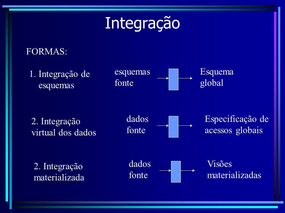 Integração FORMAS: 1. Integração de esquemas esquemas fonte Esquema global 2. Integração virtual dos dados dados fonte Especificação de acessos globai