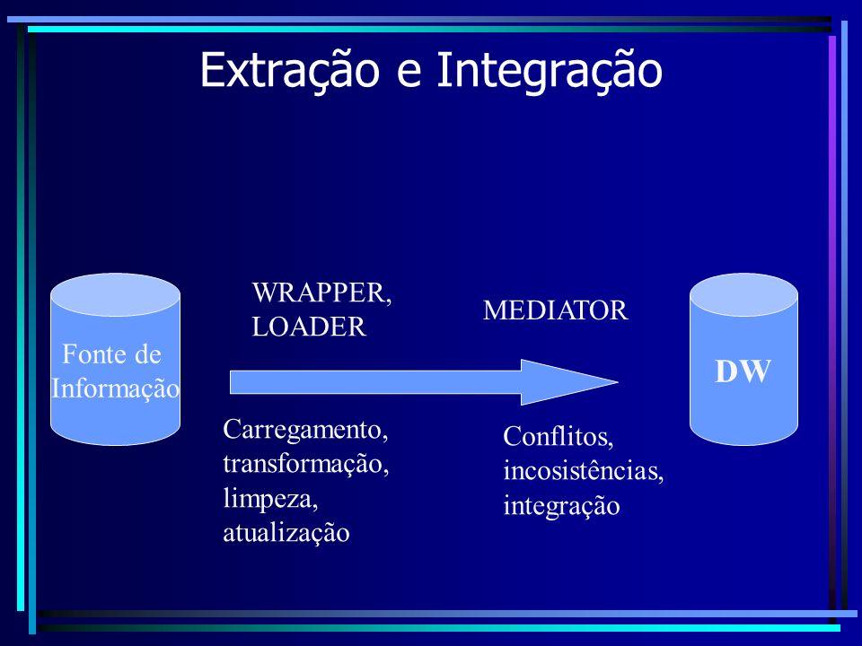Extração e Integração Fonte de Informação DW WRAPPER, LOADER Carregamento, transformação, limpeza, atualização MEDIATOR Conflitos, incosistências, int