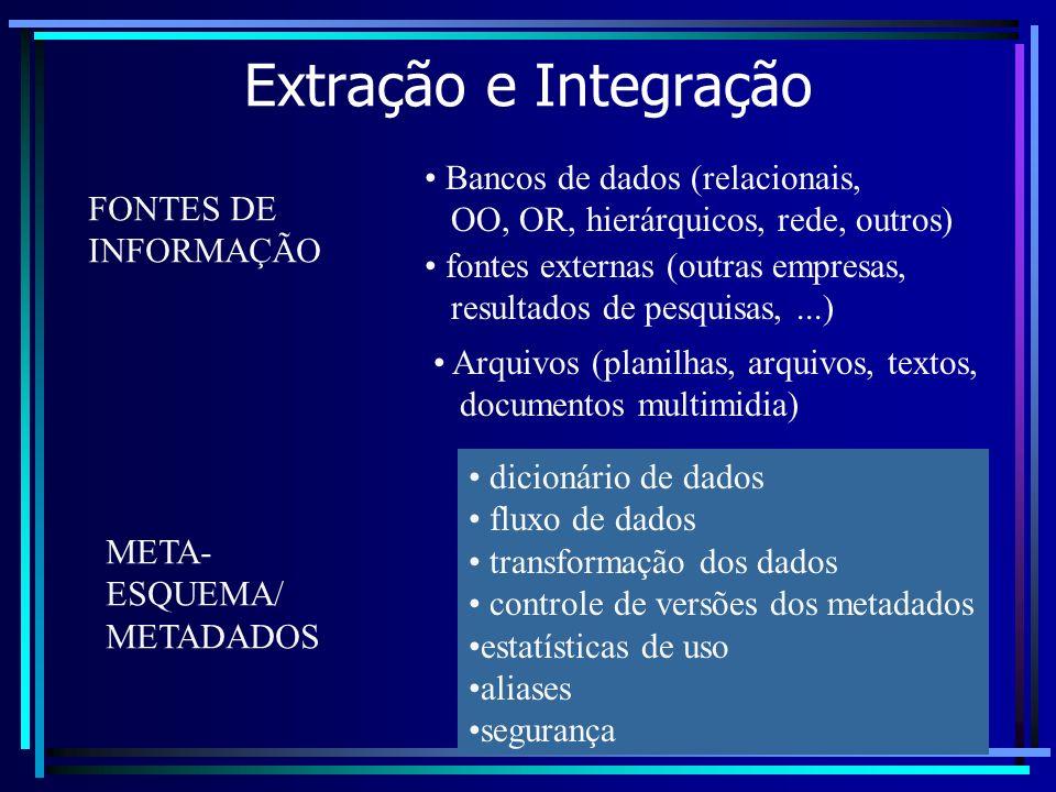 Extração e Integração FONTES DE INFORMAÇÃO Bancos de dados (relacionais, OO, OR, hierárquicos, rede, outros) fontes externas (outras empresas, resulta