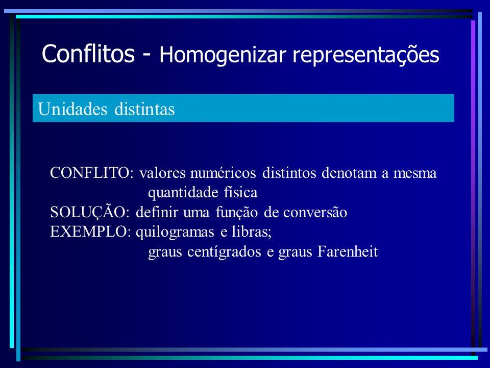 Conflitos - Homogenizar representações CONFLITO: valores numéricos distintos denotam a mesma quantidade física SOLUÇÃO: definir uma função de conversã