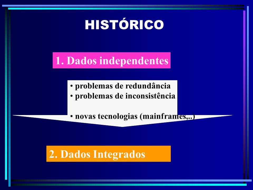 HISTÓRICO 1. Dados independentes 2. Dados Integrados problemas de redundância problemas de inconsistência novas tecnologias (mainframes,..)