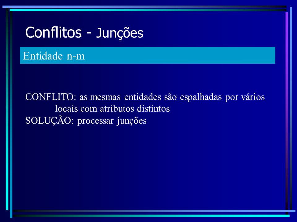 Conflitos - Junções Entidade n-m CONFLITO: as mesmas entidades são espalhadas por vários locais com atributos distintos SOLUÇÃO: processar junções