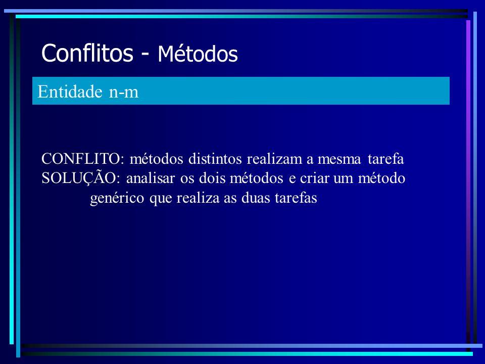 Conflitos - Métodos Entidade n-m CONFLITO: métodos distintos realizam a mesma tarefa SOLUÇÃO: analisar os dois métodos e criar um método genérico que