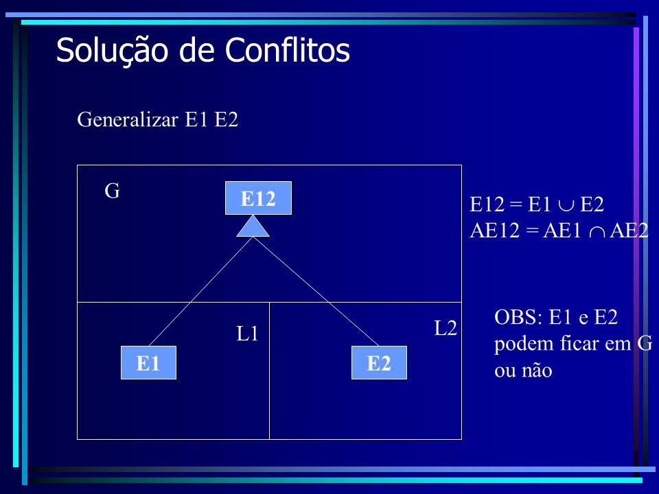 Solução de Conflitos E1E2 Generalizar E1 E2 E12 E12 = E1 E2 AE12 = AE1 AE2 L1 L2 G OBS: E1 e E2 podem ficar em G ou não