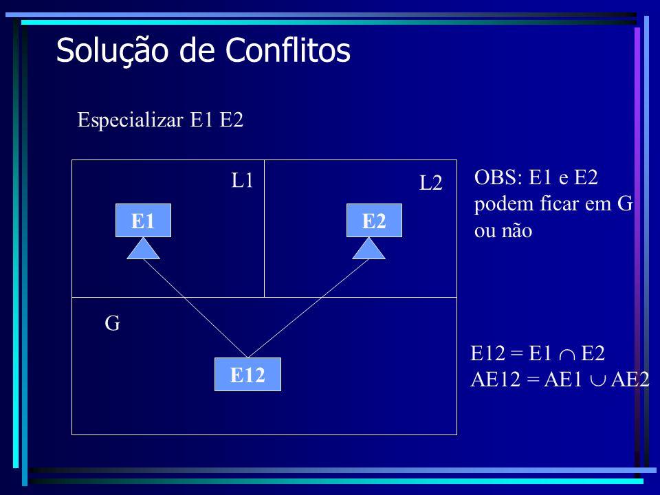 Solução de Conflitos E1E2 Especializar E1 E2 E12 E12 = E1 E2 AE12 = AE1 AE2 L1 L2 G OBS: E1 e E2 podem ficar em G ou não