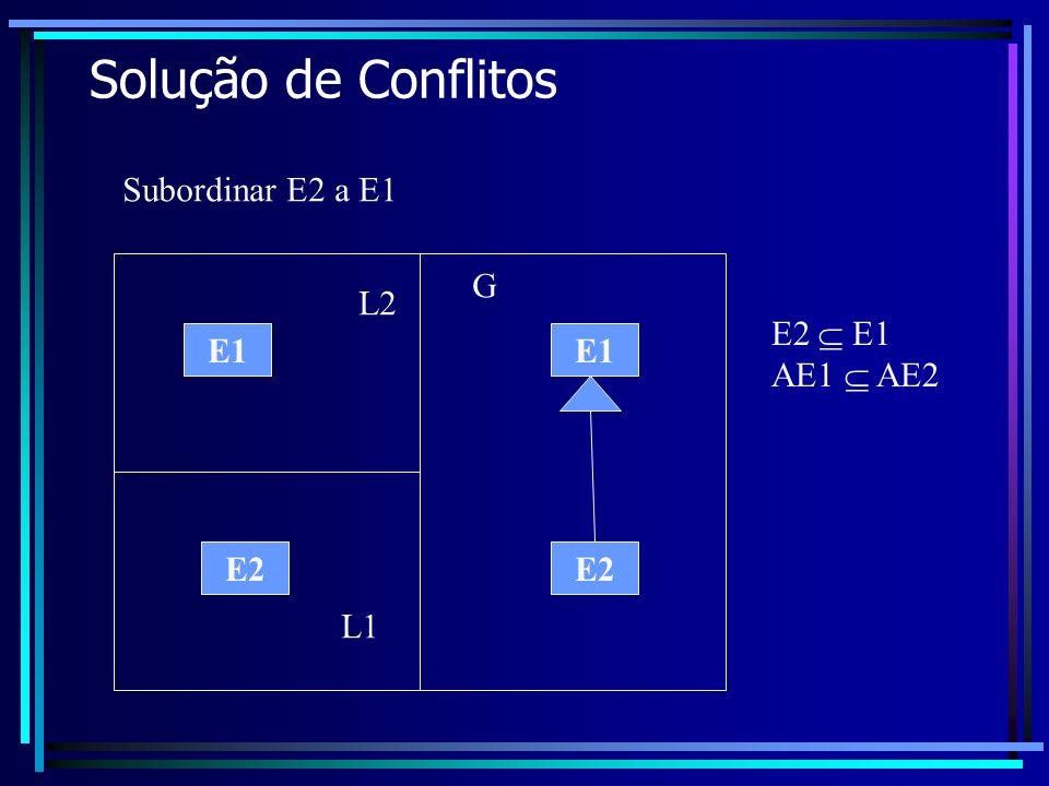 Solução de Conflitos E1 Subordinar E2 a E1 E2 E1 AE1 AE2 E2 L1 L2 G