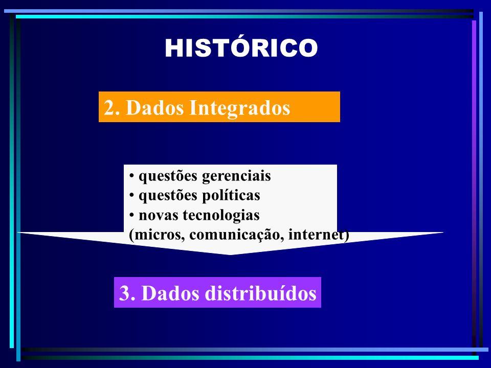 HISTÓRICO 3. Dados distribuídos questões gerenciais questões políticas novas tecnologias (micros, comunicação, internet) 2. Dados Integrados