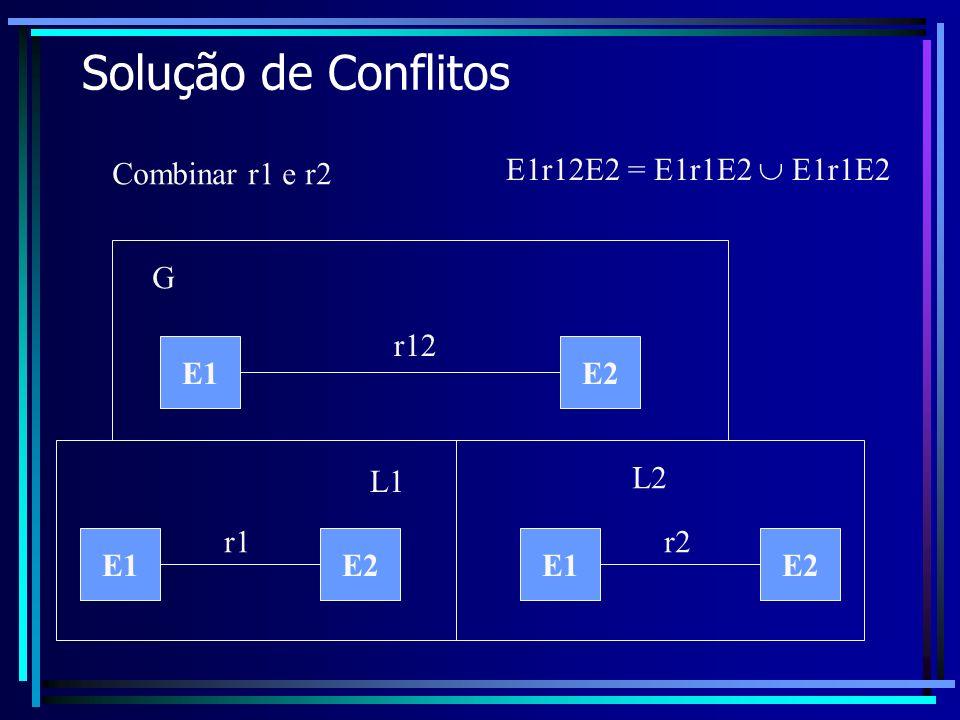 Solução de Conflitos E1E2 Combinar r1 e r2 L1 L2 G r1 E1E2 r2 E1E2 r12 E1r12E2 = E1r1E2 E1r1E2