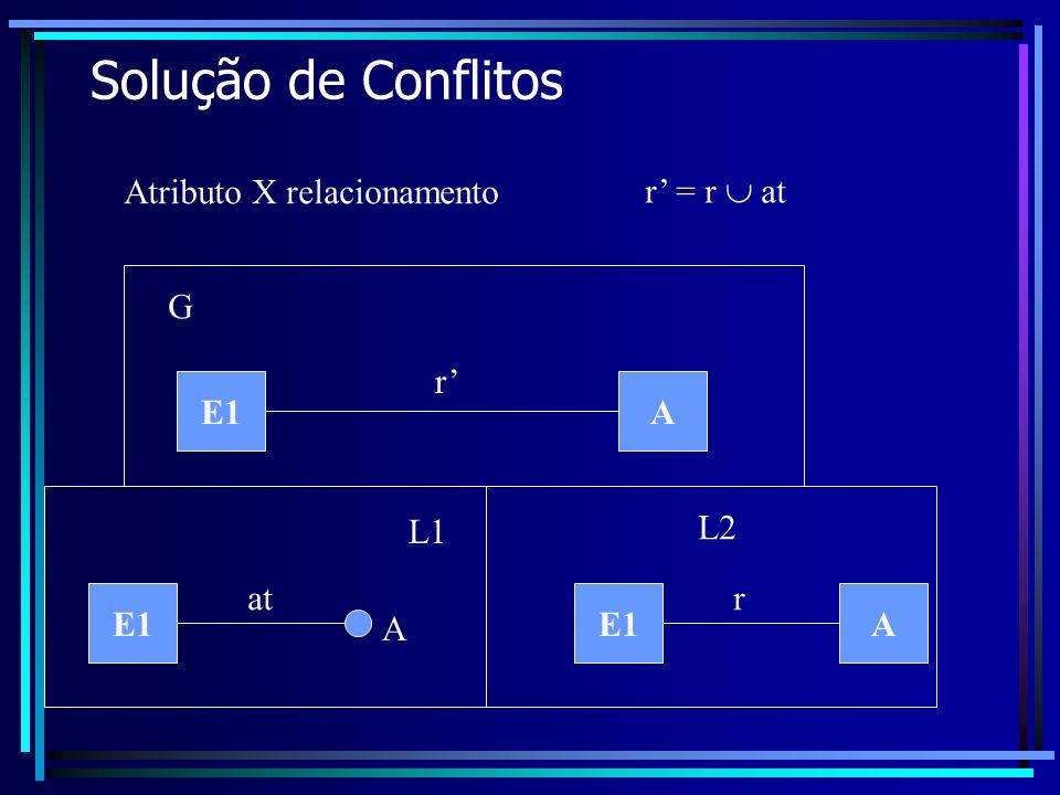 Solução de Conflitos E1 Atributo X relacionamento L1 L2 G at E1A r A r A r = r at