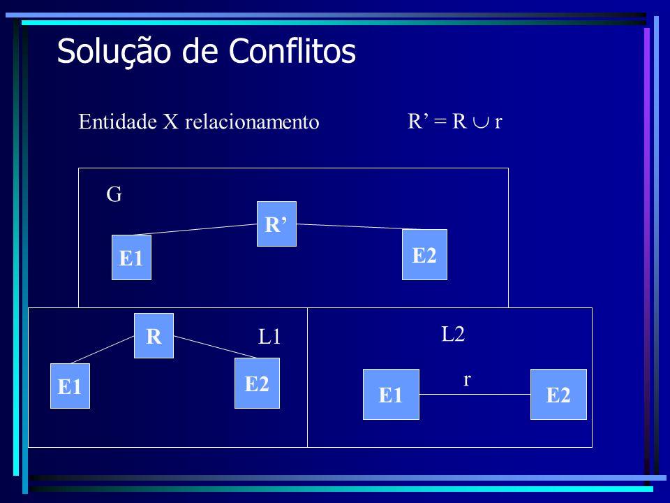 Solução de Conflitos Entidade X relacionamento L1 L2 G E1E2 r E1 E2 R = R r R E1 E2 R