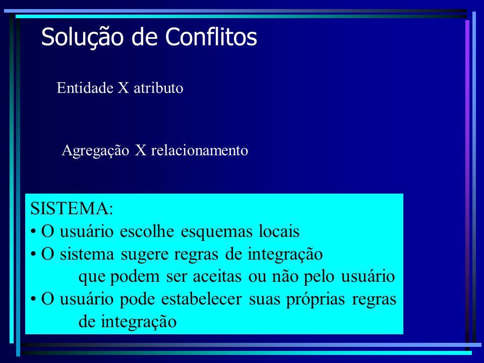 Solução de Conflitos Entidade X atributo Agregação X relacionamento SISTEMA: O usuário escolhe esquemas locais O sistema sugere regras de integração q