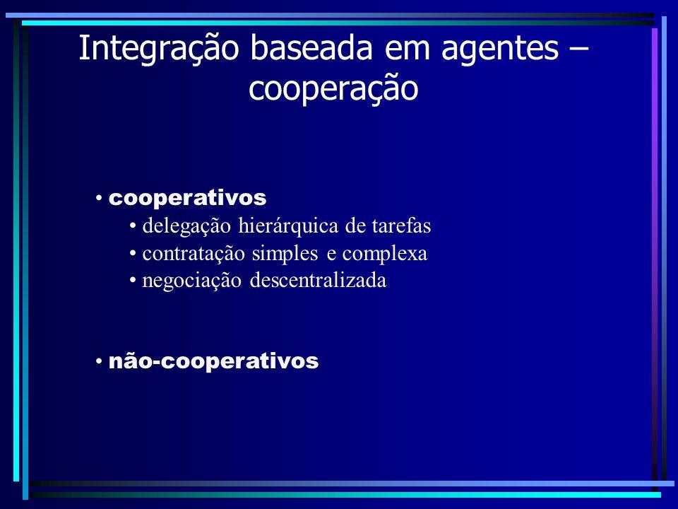 Integração baseada em agentes – cooperação cooperativos delegação hierárquica de tarefas contratação simples e complexa negociação descentralizada não